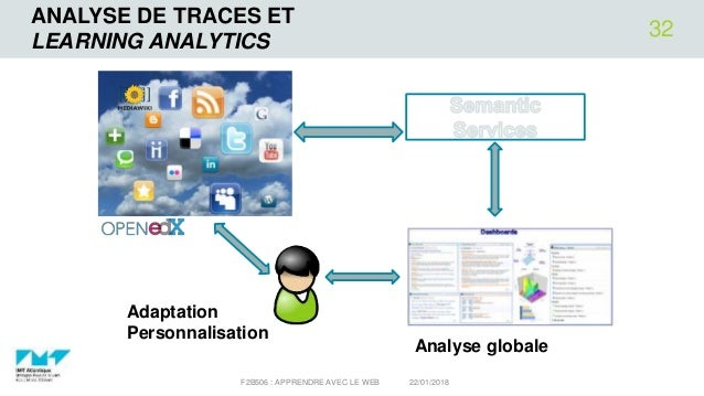 ANALYSE DE TRACES ET LEARNING ANALYTICS 22/01/2018F2B506 : APPRENDRE AVEC LE WEB 32 Adaptation Personnalisation Analyse gl...