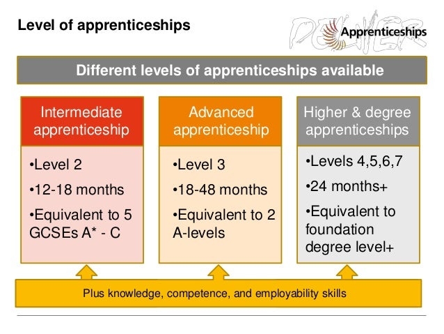 An Introduction To Apprenticeships For Years 7 11