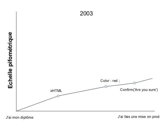2003Echelle pifométrique                                      Color : red ;                       xHTML                   ...