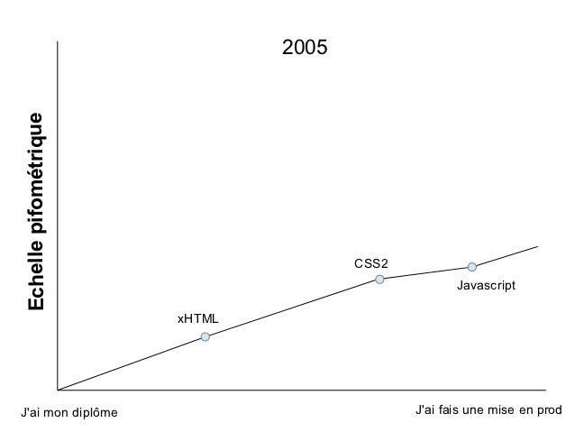 2005Echelle pifométrique                                      CSS2                                                    Java...