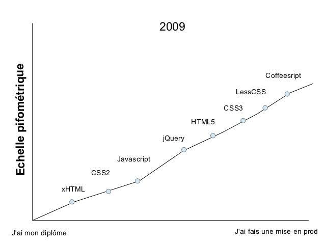 2009Echelle pifométrique                                                                               Coffeesript        ...