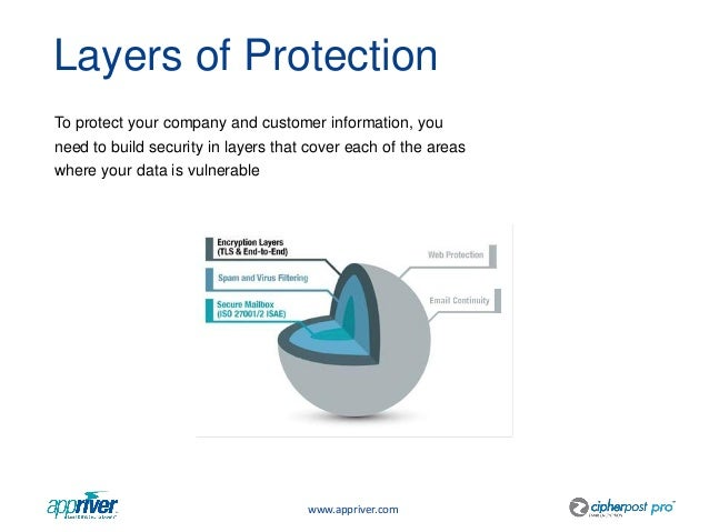 Understanding Layered Security And Defense In Depth