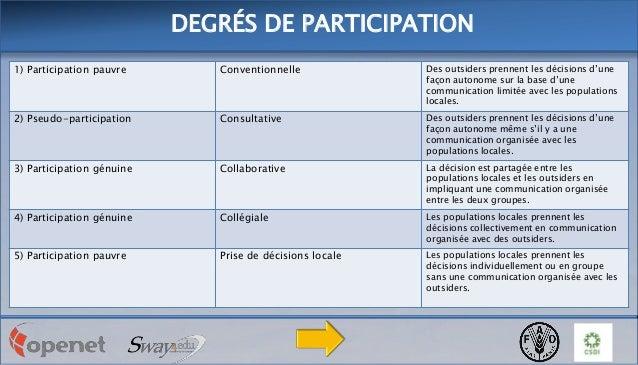 DEGRÉS DE PARTICIPATION 1) Participation pauvre  Conventionnelle  Des outsiders prennent les décisions d'une façon autonom...