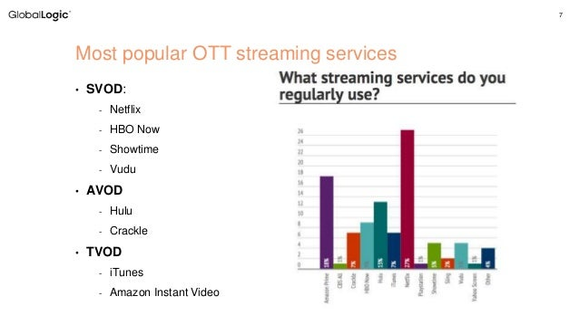 Approaches to Building Media Streaming Applications