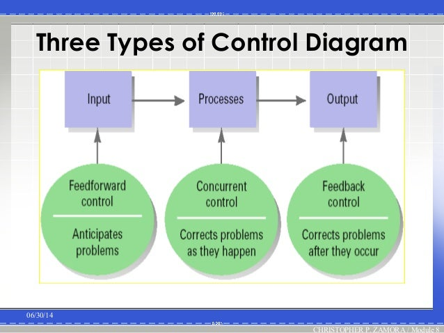 approaches to designing control systems and the control