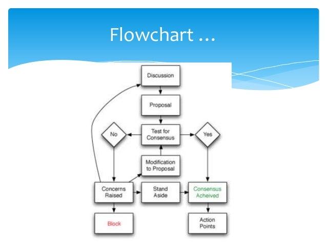 Flowchart …