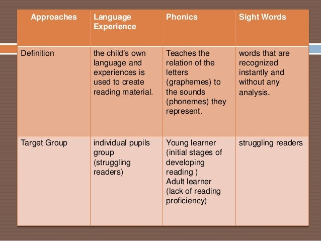 approaches to teaching reading Techniques for teaching beginning-level reading to adults by ashley hager over the last 30 years, a significant amount of research has compared the effectiveness of different approaches to teaching beginning reading to children.