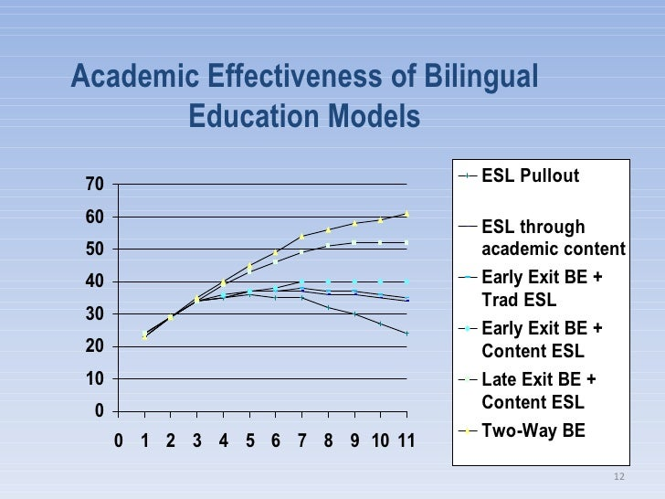 an argument in favor of bilingual education Critics of bilingual education have claimed that studies supporting bilingual education tend to have poor methodologies and that there is little empirical support in favor of it the controversy over bilingual education is often enmeshed in a larger political and cultural context.