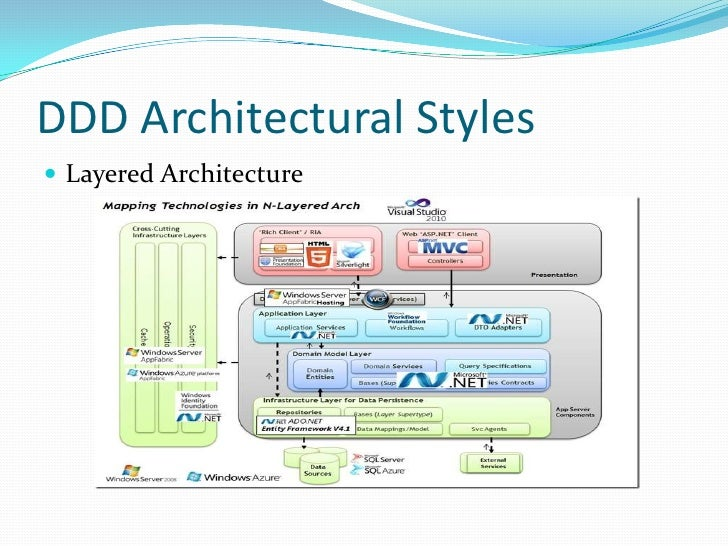 Approaching to domain driven development Domaine architecture