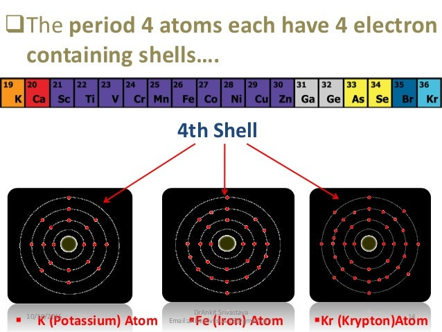 Approach of periodic table in homoeopathy medical science 14 urtaz Image collections