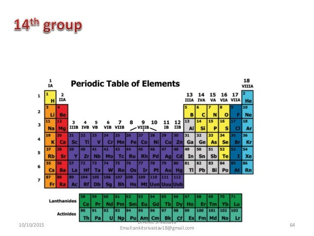 Approach of periodic table in homoeopathy medical science 64 urtaz Gallery