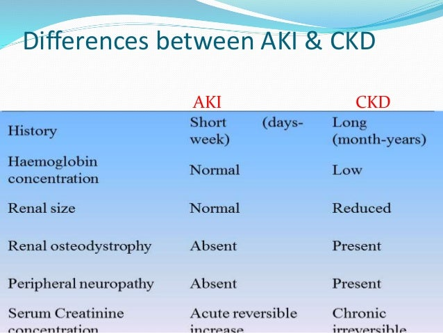Approach To A Case Of Aki