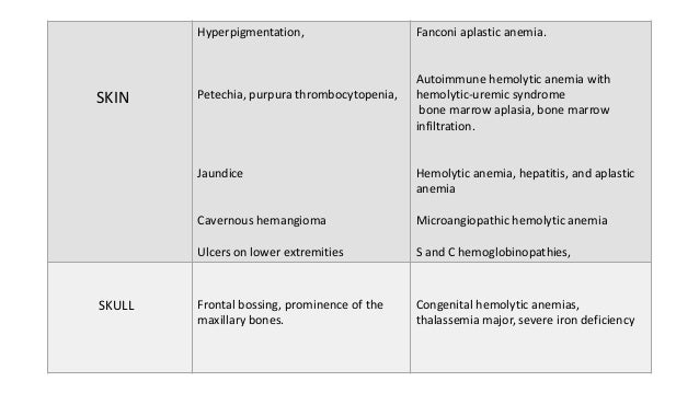 Approach To A Case Of Anemia In Childrens