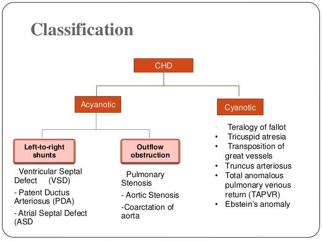 cyanotic and acyanotic heart defects Approach to acyanotic congenital heart diseases