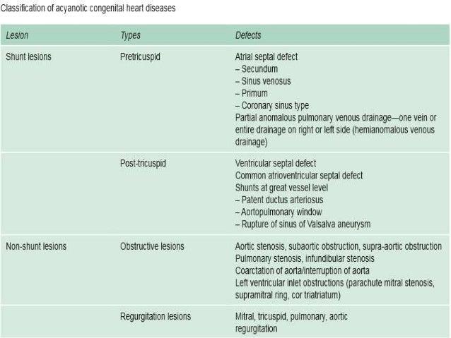 acyanotic congenital heart disease pdf