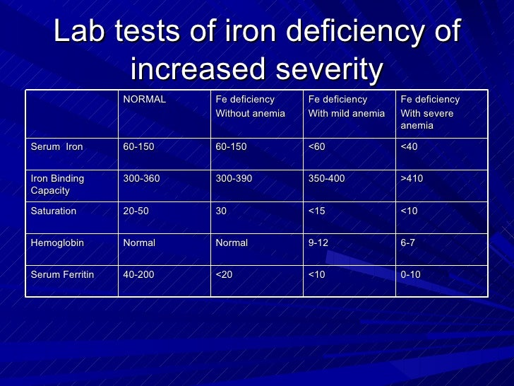 Lab report on the analysis of iron tablets
