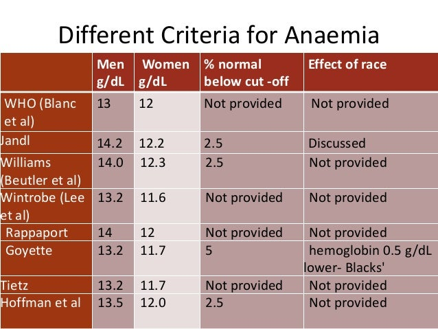 approach to anemia and jaundice