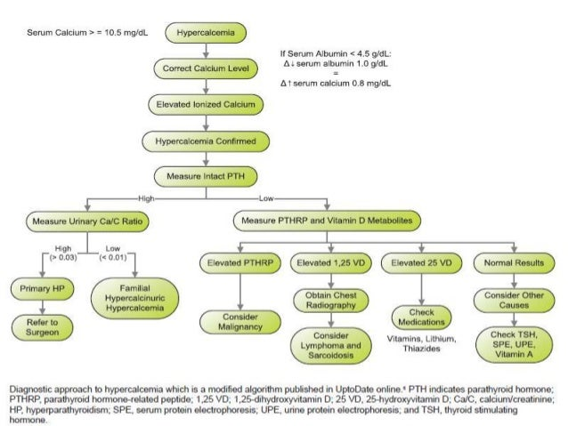 Approach To A Patient With Hypercalcaemia