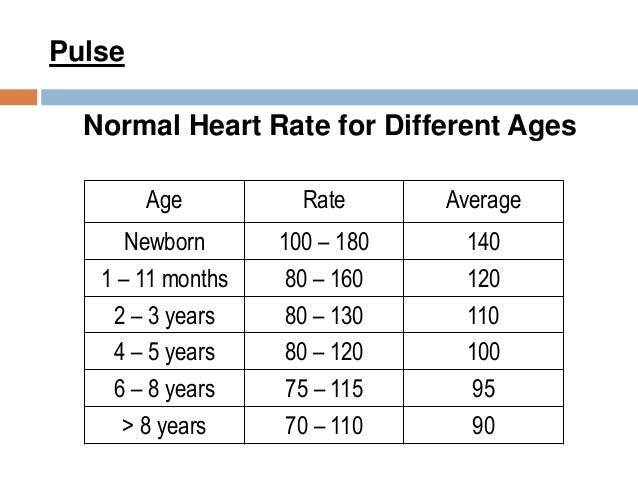Heart Disease Pulse Rate - Cardiovascular Disease