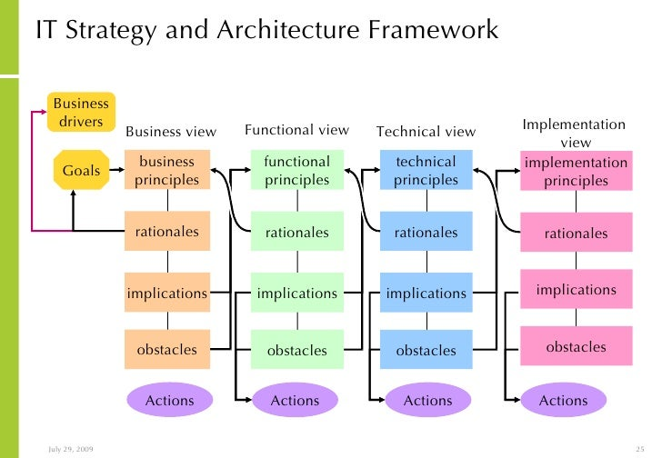 IT Strategy And Architecture ...