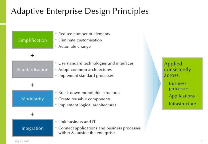... 5. Adaptive Enterprise Design ...