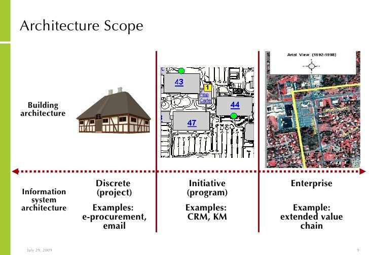 Home Architecture Analogy Of Approach To It Strategy And Architecture