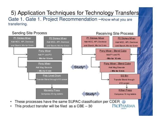 pharmaceutical technology transfer resume 28 images