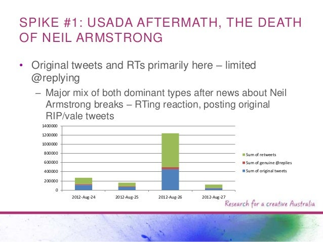 SPIKE #1: USADA AFTERMATH, THE DEATH OF NEIL ARMSTRONG • Original tweets and RTs primarily here – limited @replying – Majo...