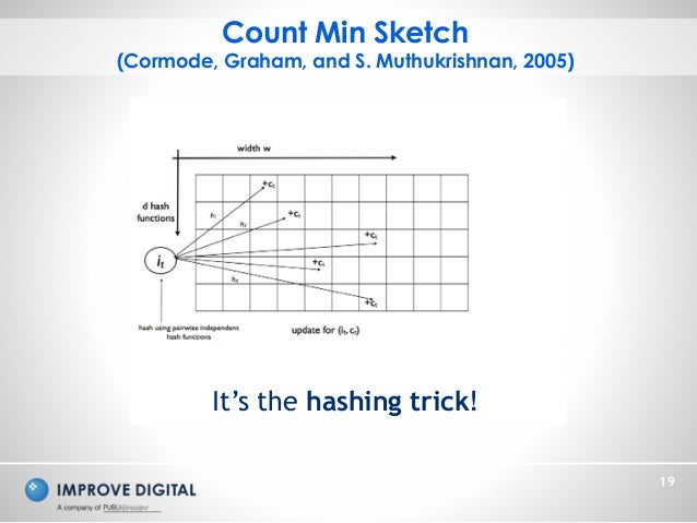 Copyright © 2014 Improve Digital - All Rights Reserved 19 Count Min Sketch (Cormode, Graham, and S. Muthukrishnan, 2005) I...