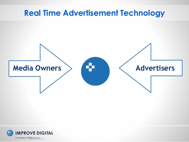 Copyright © 2014 Improve Digital - All Rights Reserved Real Time Advertisement Technology Media Owners Advertisers