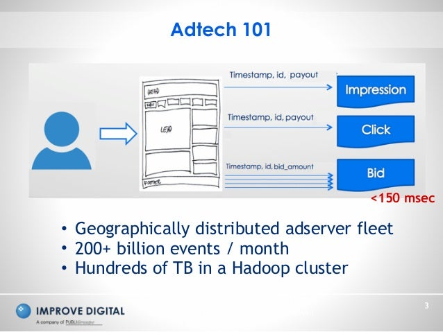 Copyright © 2014 Improve Digital - All Rights Reserved 3 Adtech 101 <150 msec • Geographically distributed adserver fleet ...