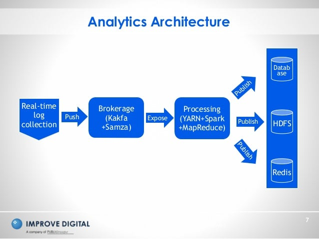 Copyright © 2014 Improve Digital - All Rights Reserved 7 Analytics Architecture Real-time log collection Brokerage (Kakfa ...