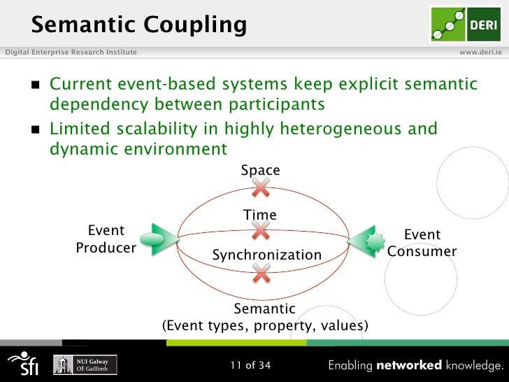 Semantic CouplingDigital Enterprise Research Institute                                                www.deri.ie       n...