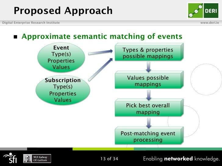 Proposed ApproachDigital Enterprise Research Institute                                      www.deri.ie       n   Approx...