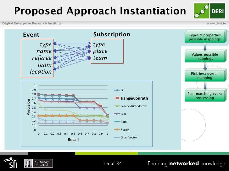 Proposed Approach InstantiationDigital Enterprise Research Institute                                                      ...