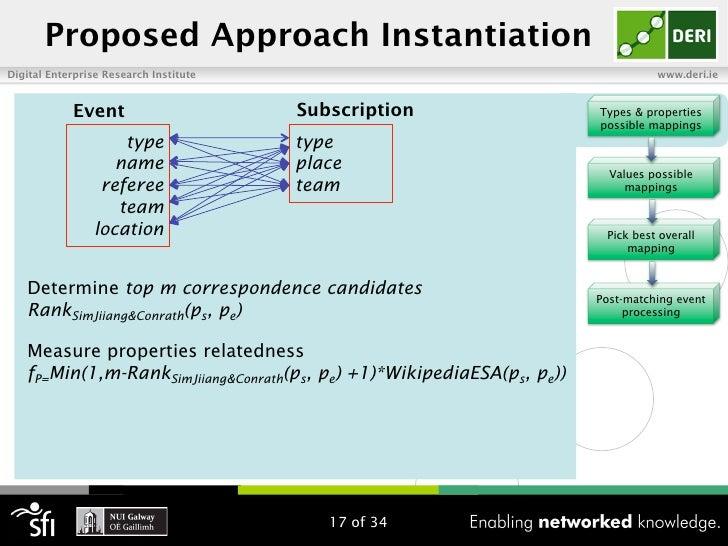 Proposed Approach InstantiationDigital Enterprise Research Institute                                             www.deri....