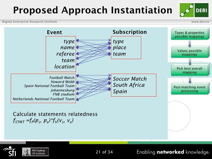 Proposed Approach InstantiationDigital Enterprise Research Institute                                        www.deri.ie   ...
