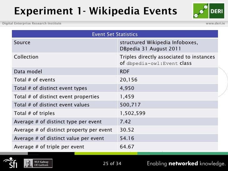 Experiment 1- Wikipedia EventsDigital Enterprise Research Institute                                                     ww...