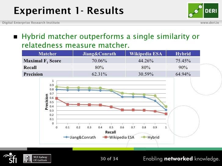 Experiment 1- ResultsDigital Enterprise Research Institute                                                                ...