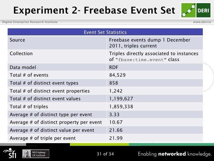 Experiment 2- Freebase Event SetDigital Enterprise Research Institute                                                   ww...