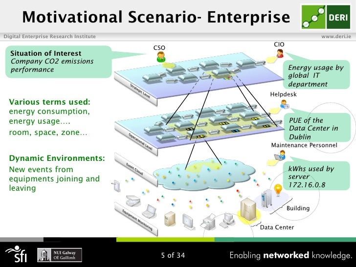 Motivational Scenario- EnterpriseDigital Enterprise Research Institute                                   www.deri.ie      ...