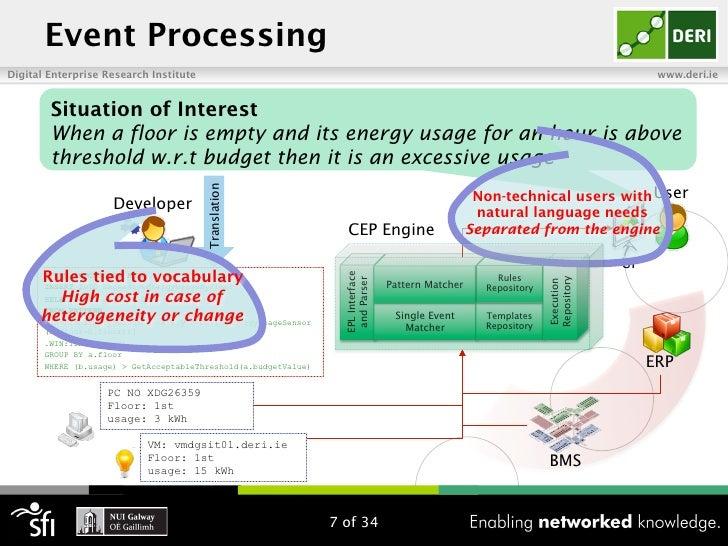Event ProcessingDigital Enterprise Research Institute                                                                     ...