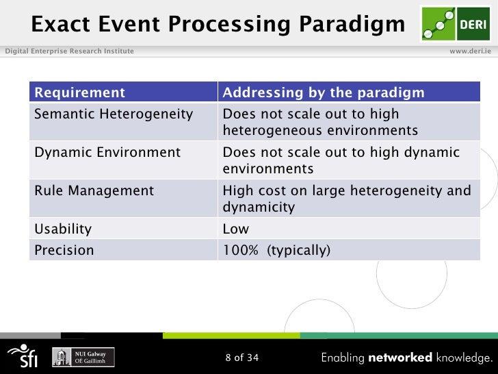 Exact Event Processing ParadigmDigital Enterprise Research Institute                                   www.deri.ie        ...