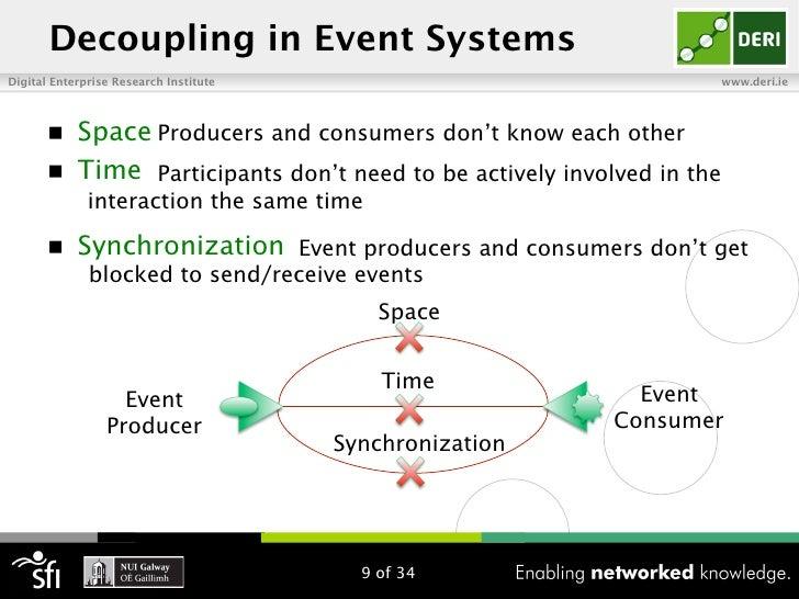 Decoupling in Event SystemsDigital Enterprise Research Institute                                      www.deri.ie       n...