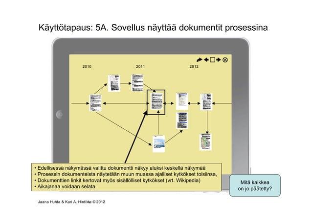 Käyttötapaus: 5A. Sovellus näyttää dokumentit prosessina                       Osallistumis- ja arviointisuunnitelmavaihe ...