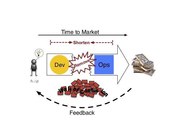 Ah-ha!  Time to Market  Shorten  Remove  Dev Ops  Wall  of  ion  onfus C  Feedback