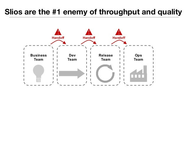 Slios are the #1 enemy of throughput and quality  Dev  Team  Release  Team  Ops  Team  Business  Team  !  Application Know...