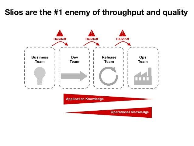 Slios are the #1 enemy of throughput and quality  Dev  Team  Release  Team  Ops  Team  Business  Team  Handoff  !  Applica...