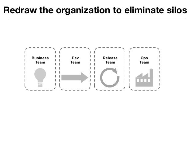 Redraw the organization to eliminate silos  Cross Functional Delivery Team  Dev  Team  Release  Team  Ops  Team  Business ...