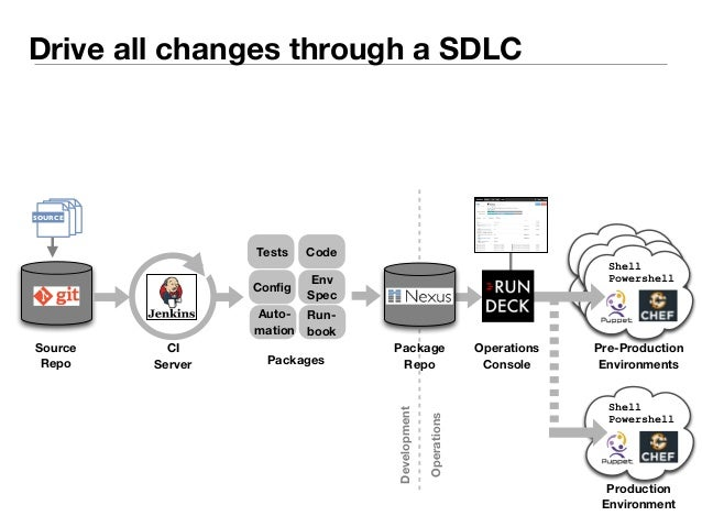 Drive all changes through a SDLC  Versioned Release  Tests  Code  Dev Ops *  Source  Repo  Config Env  Spec  Run-book  Aut...